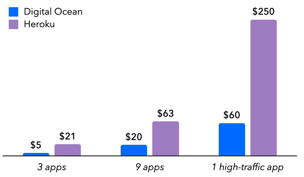 Bar chart showing exponential price difference between DigitalOcean and Heroku for 3 apps, 9 apps and 1 high-traffic app
