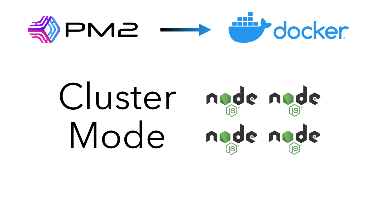 "PM2 Logo pointing to Docker logo, and below the words ""Cluster Mode"" with 4 Node.js logos"